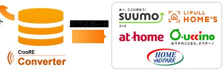 CooRE物件連動コンバーターを通じてSUUMO、HOME'S、アットホーム、オウチーノ、アドパークに売買物件情報のエクスポート、センチュリー21とERAといったFC系からは売買物件情報のインポートすることができます