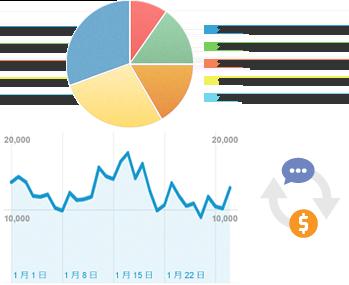 Googleアナリティクスを活用してホームページの集客状況の分析が可能です