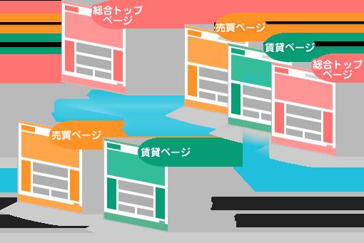 複数業態の同一URL展開も個別ホームページ所有も実現することができます