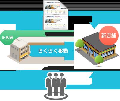 新規追加店舗時に従来のスタッフ情報、物件情報の一部を簡単に移行させることができます