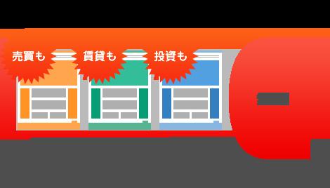 ライトプランは売買・賃貸・投資どれでもホームページ構築初期費用が無料です